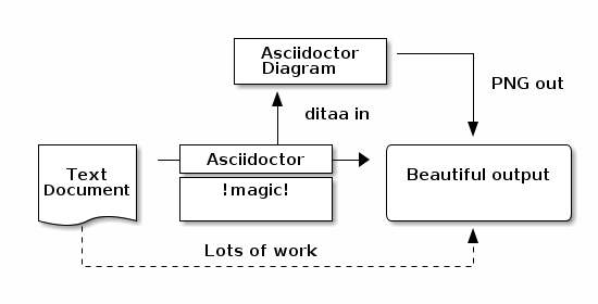 Plain text diagrams take shape in asciidoctor asciidoctor sample ditaa diagram ccuart Images