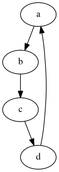 sample graphviz diagram
